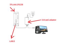 TP-Link Extender Setup