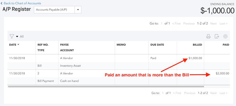 negative accounts payable